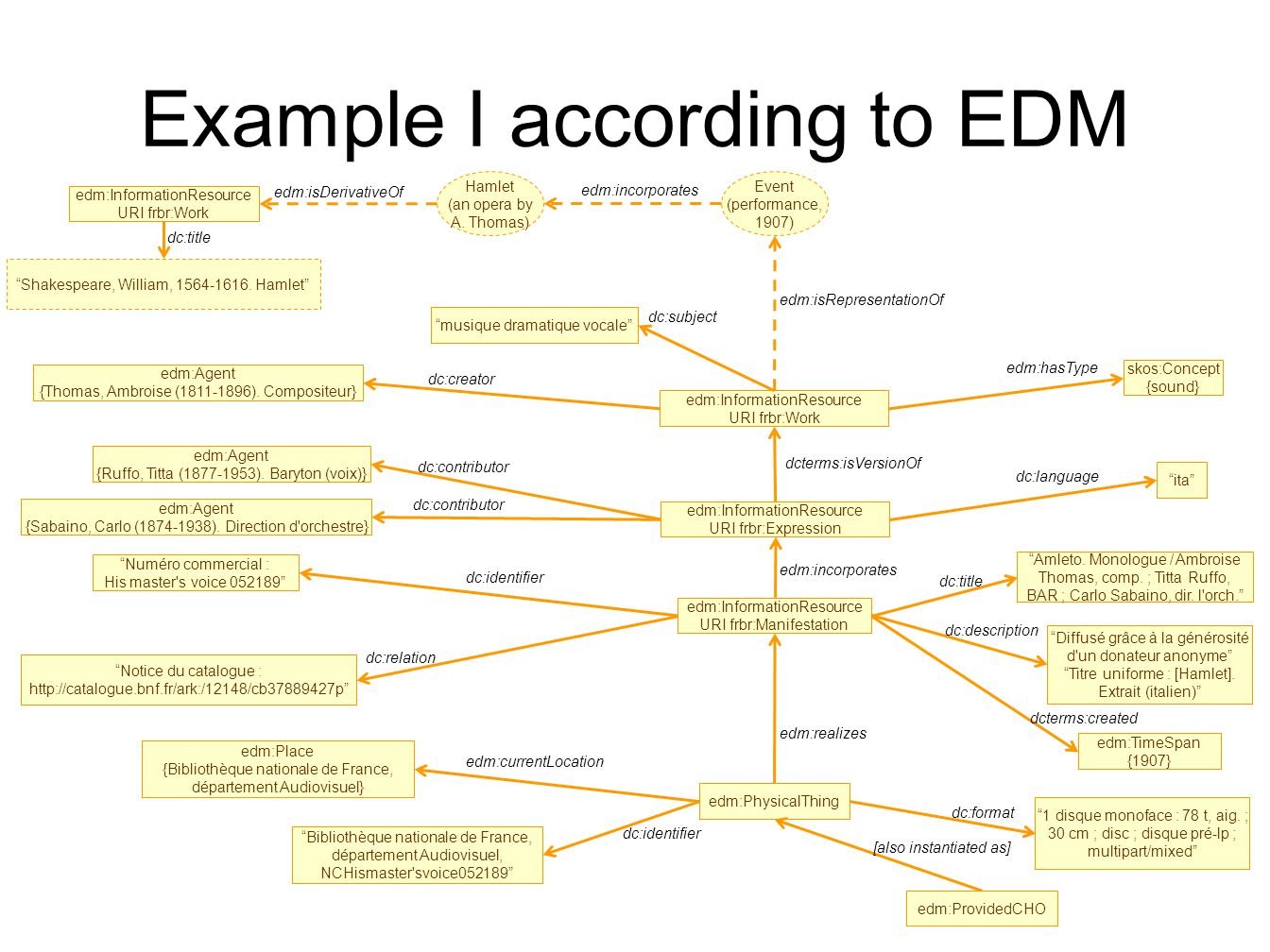 Example I according to EDM edm:InformationResource URI frbr:Work ita dc:language edm:Agent {Ruffo, Titta (1877-1953).