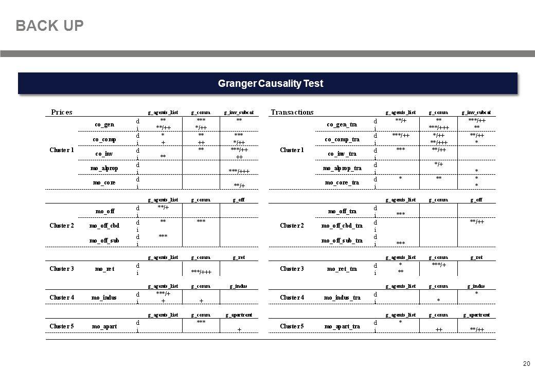 20 Textmasterformate durch Klicken bearbeiten Granger Causality Test BACK UP