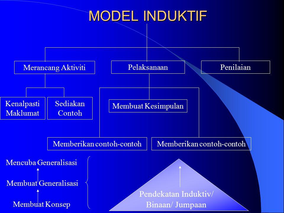 MODEL INDUKTIF Merancang Aktiviti PelaksanaanPenilaian Kenalpasti Maklumat Sediakan Contoh Membuat Kesimpulan Memberikan contoh-contoh Pendekatan Indu