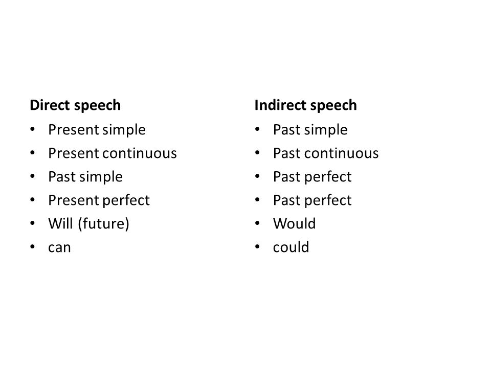 Direct speech Present simple Present continuous Past simple Present perfect Will (future) can Indirect speech Past simple Past continuous Past perfect Would could