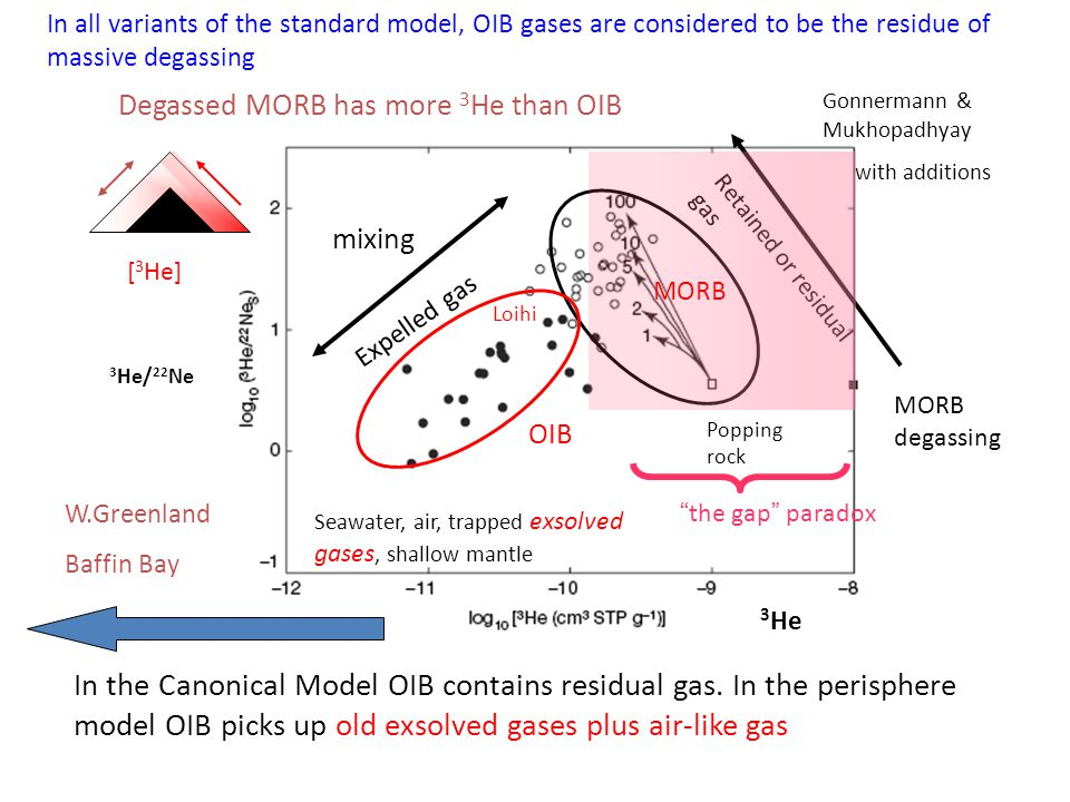 Gonnermann & Mukhopadhyay with additions MORB degassing Seawater, air, trapped exsolved gases, shallow mantle mixing OIB Popping rock Loihi Retained or residual gas Expelled gas In the Canonical Model OIB contains residual gas.