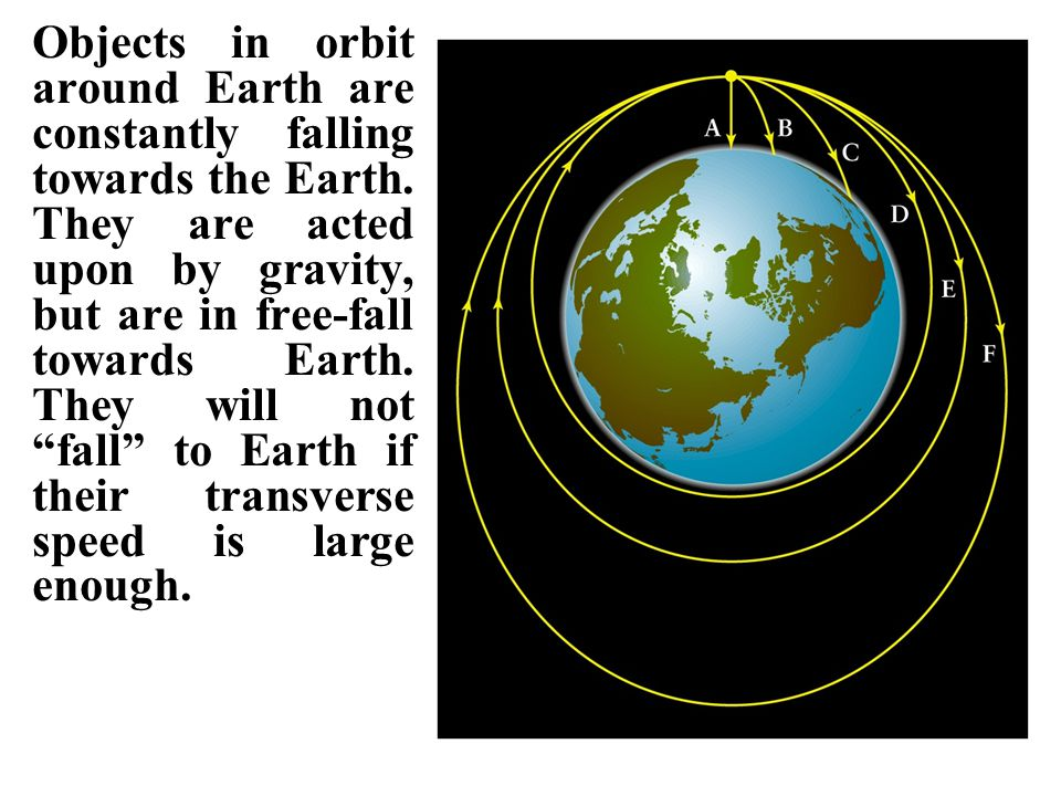 Objects in orbit around Earth are constantly falling towards the Earth.