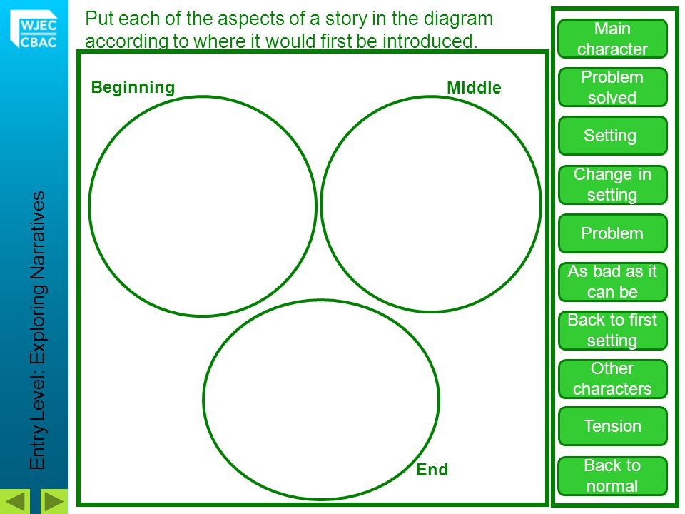 Structure of a story: Sort the aspects to show what order they would appear in the story.