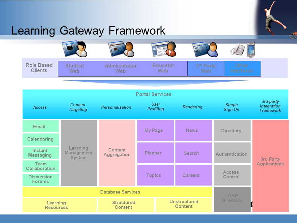 Learning Gateway Framework Administrator Web Student Web Educator Web 3 rd Party Web Portal Services Access Content Targeting Personalisation User Pro