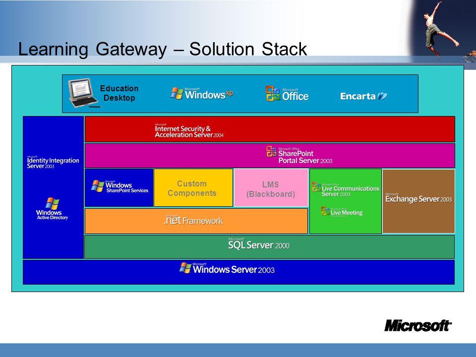 Learning Gateway – Solution Stack Custom Components LMS (Blackboard) Education Desktop