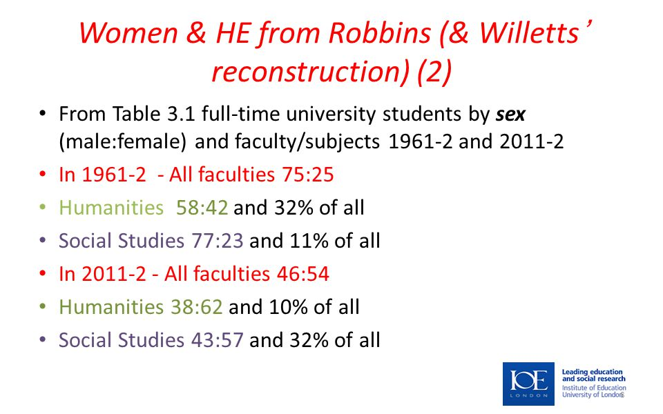 Women & HE from Robbins (& Willetts' reconstruction) (2) From Table 3.1 full-time university students by sex (male:female) and faculty/subjects 1961-2 and 2011-2 In 1961-2 - All faculties 75:25 Humanities 58:42 and 32% of all Social Studies 77:23 and 11% of all In 2011-2 - All faculties 46:54 Humanities 38:62 and 10% of all Social Studies 43:57 and 32% of all 8