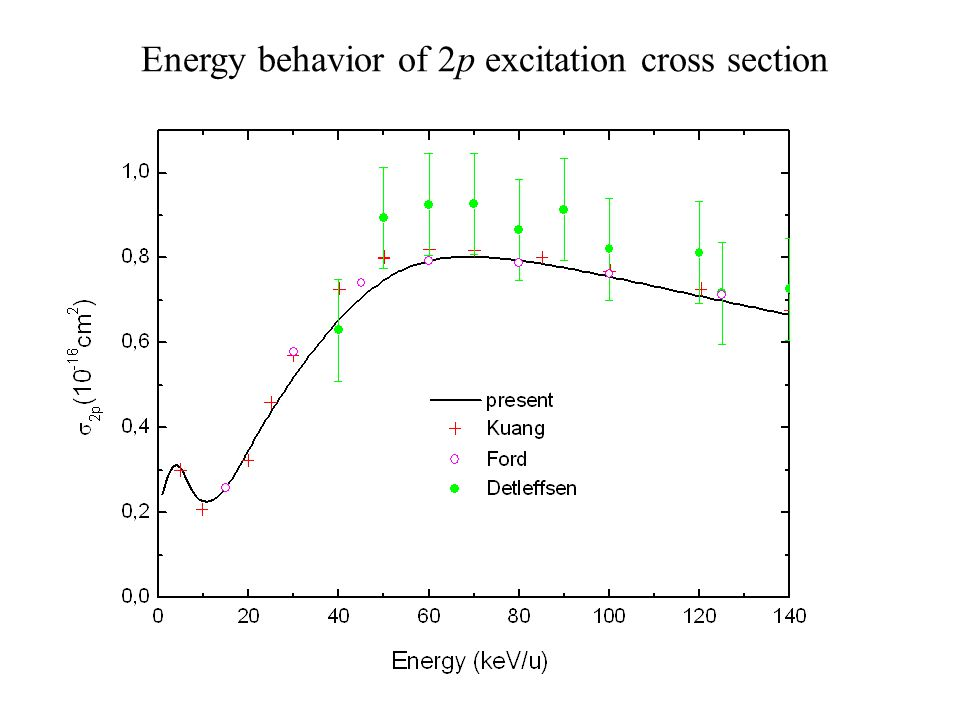 Energy behavior of 2p excitation cross section