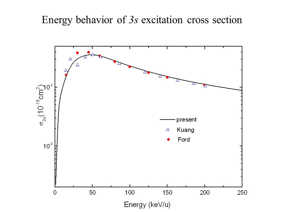 Energy behavior of 3s excitation cross section