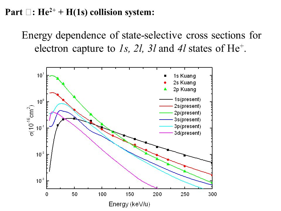 Part Ⅱ : He 2+ + H(1s) collision system: Energy dependence of state-selective cross sections for electron capture to 1s, 2l, 3l and 4l states of He +.