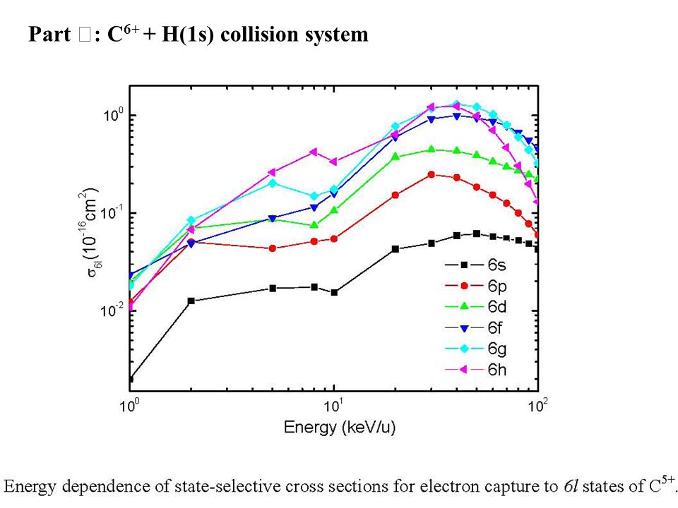 Part Ⅲ : C 6+ + H(1s) collision system