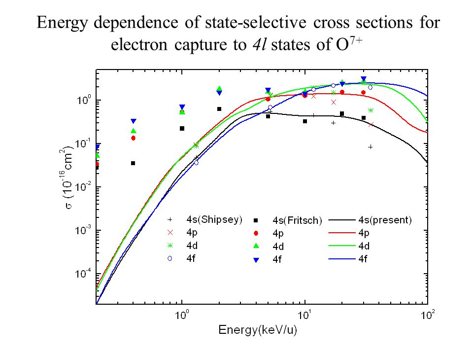 Energy dependence of state-selective cross sections for electron capture to 4l states of O 7+
