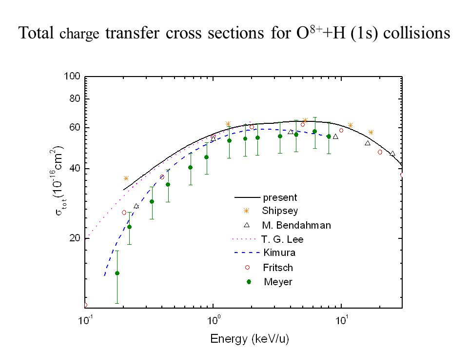 Total charge transfer cross sections for O 8+ +H (1s) collisions