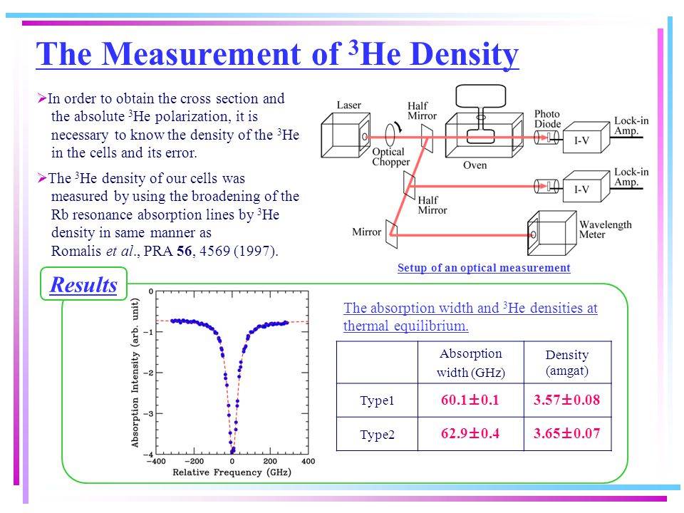 The Measurement of 3 He Density  In order to obtain the cross section and the absolute 3 He polarization, it is necessary to know the density of the 3 He in the cells and its error.