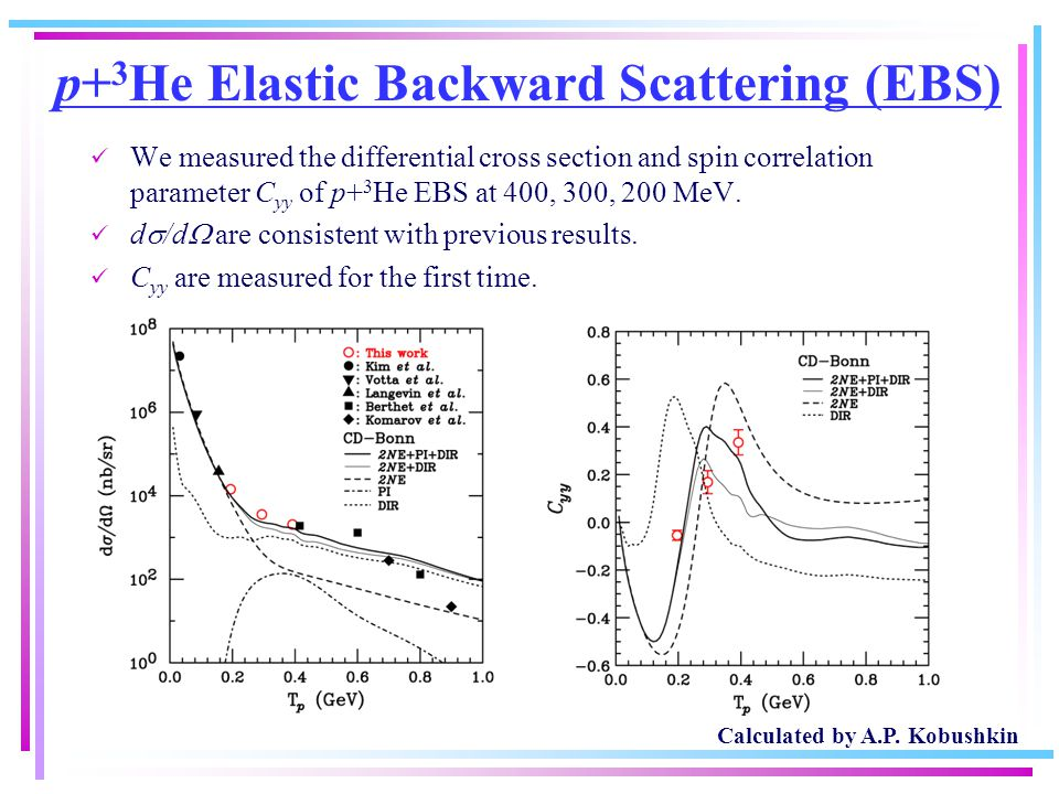 p+ 3 He Elastic Backward Scattering (EBS) We measured the differential cross section and spin correlation parameter C yy of p+ 3 He EBS at 400, 300, 2
