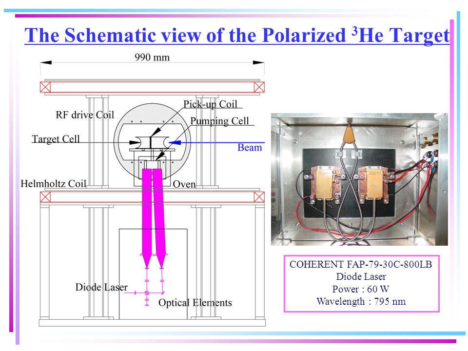 The Schematic view of the Polarized 3 He Target COHERENT FAP-79-30C-800LB Diode Laser Power : 60 W Wavelength : 795 nm