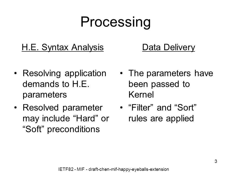 Processing H.E. Syntax Analysis Resolving application demands to H.E.
