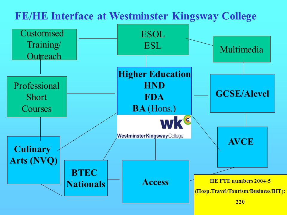 FE/HE Interface at Westminster Kingsway College Culinary Arts (NVQ) ESOL ESL BTEC Nationals Professional Short Courses Customised Training/ Outreach H