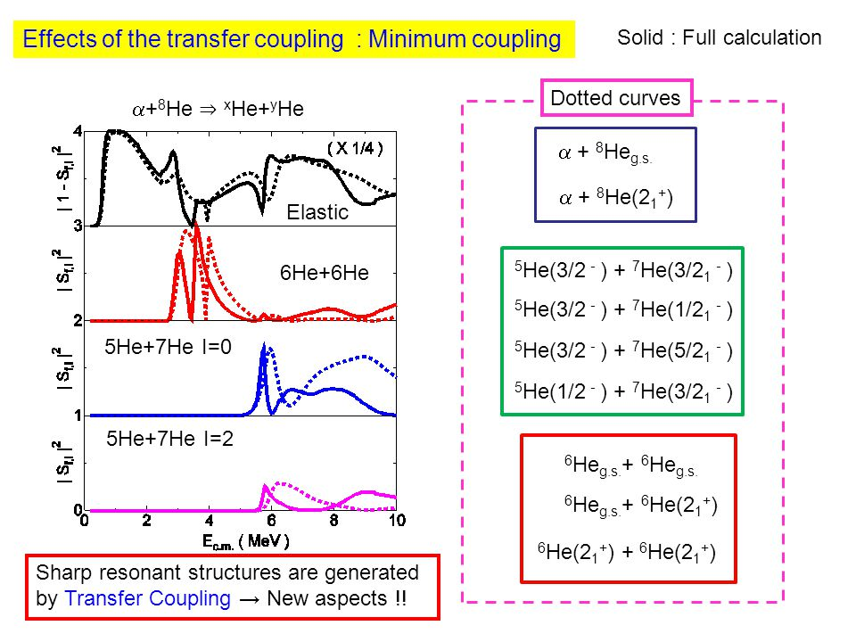 Effects of the transfer coupling : Minimum coupling  + 8 He g.s.