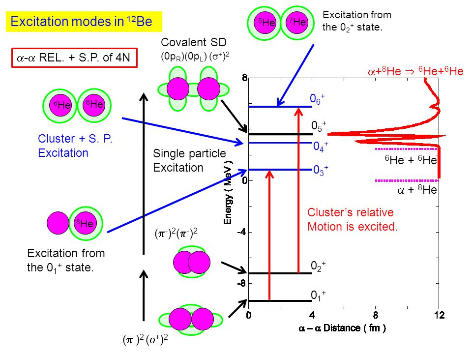 Excitation modes in 12 Be 7 He 5 He 6 He 8 He 6 He Excitation from the 0 2 + state.