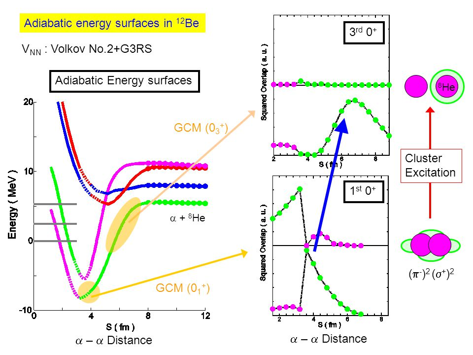 Adiabatic energy surfaces in 12 Be Adiabatic Energy surfaces V NN : Volkov No.2+G3RS  + 8 He 8 He (  - ) 2 (  + ) 2  –  Distance 3 rd 0 + 1 st 0 + GCM (0 1 + ) GCM (0 3 + ) Cluster Excitation  –  Distance