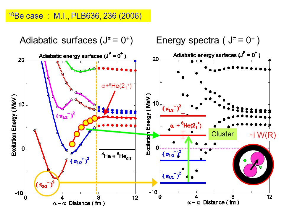 Adiabatic surfaces (J  = 0 + ) Energy spectra ( J  = 0 + ) ー i W(R)  + 6 He(2 1 + ) 10 Be case : M.I., PLB636, 236 (2006) Cluster