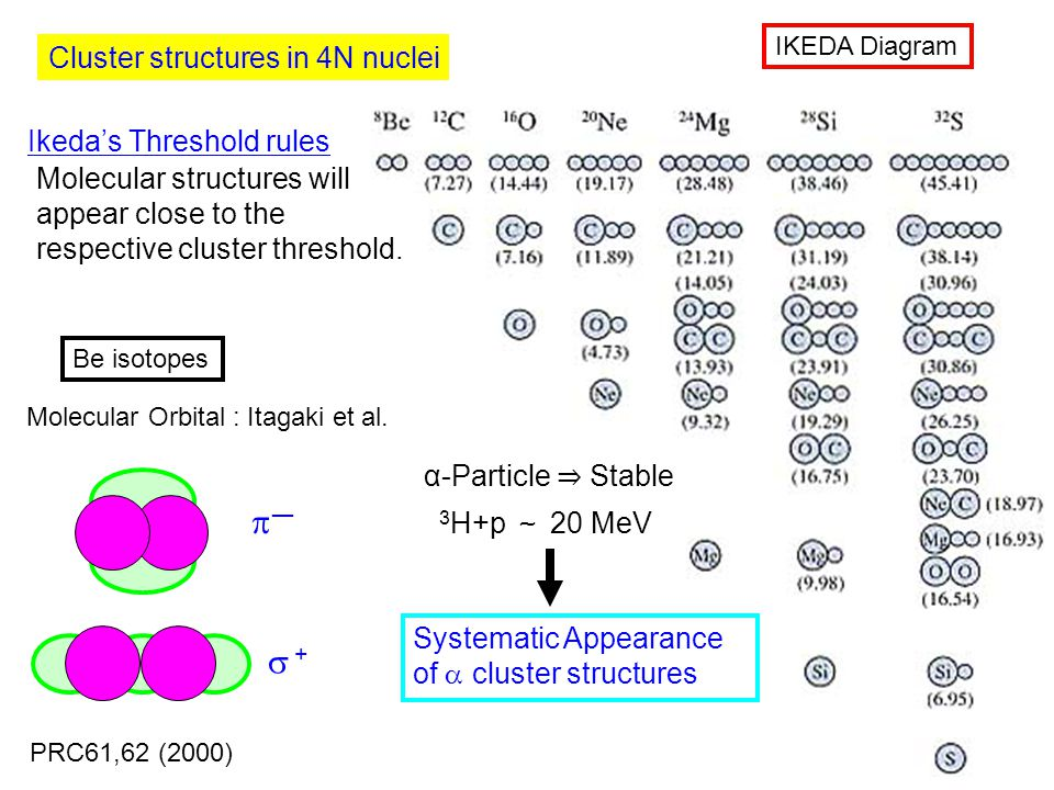 Molecular structures will appear close to the respective cluster threshold.
