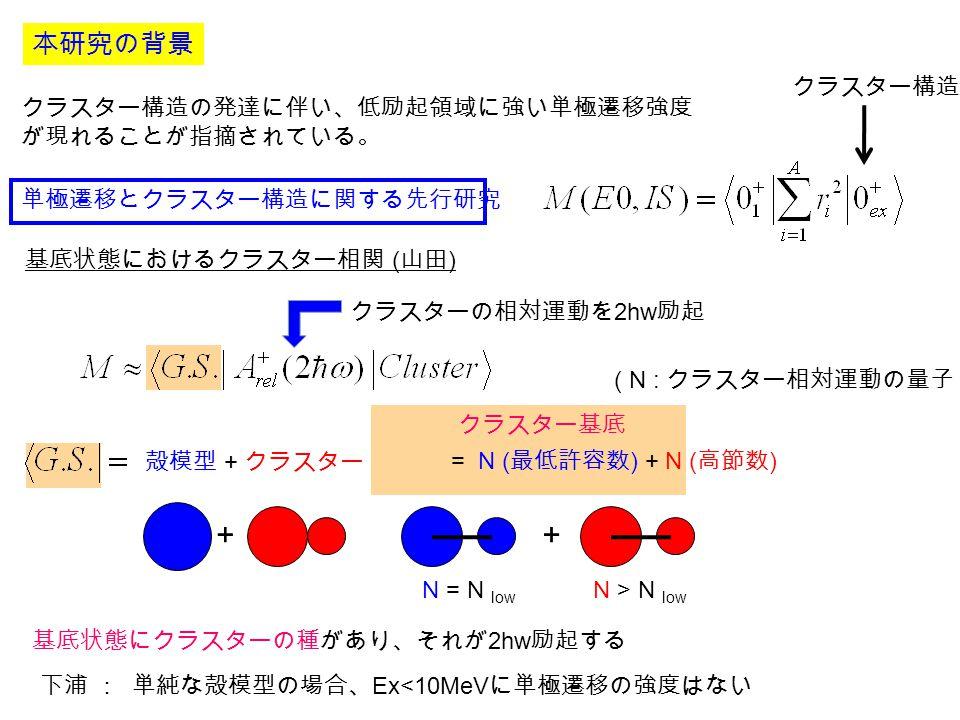 本研究の背景 単極遷移とクラスター構造に関する先行研究 下浦 : 単純な殻模型の場合、 Ex<10MeV に単極遷移の強度はない 基底状態におけるクラスター相関 ( 山田 ) クラスター構造の発達に伴い、低励起領域に強い単極遷移強度 が現れることが指摘されている。 クラスターの相対運動を 2hw 励起 ( N : クラスター相対運動の量子 ) 殻模型 + クラスター 基底状態にクラスターの種があり、それが 2hw 励起する クラスター基底 = N ( 最低許容数 ) + N ( 高節数 ) クラスター構造 ++ N = N low N > N low