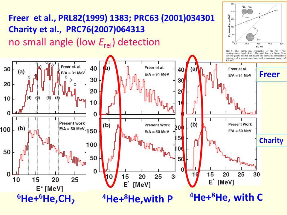 Freer et al., PRL82(1999) 1383; PRC63 (2001)034301 Charity et al., PRC76(2007)064313 no small angle (low E rel ) detection 6 He+ 6 He,CH 2 4 He+ 8 He,