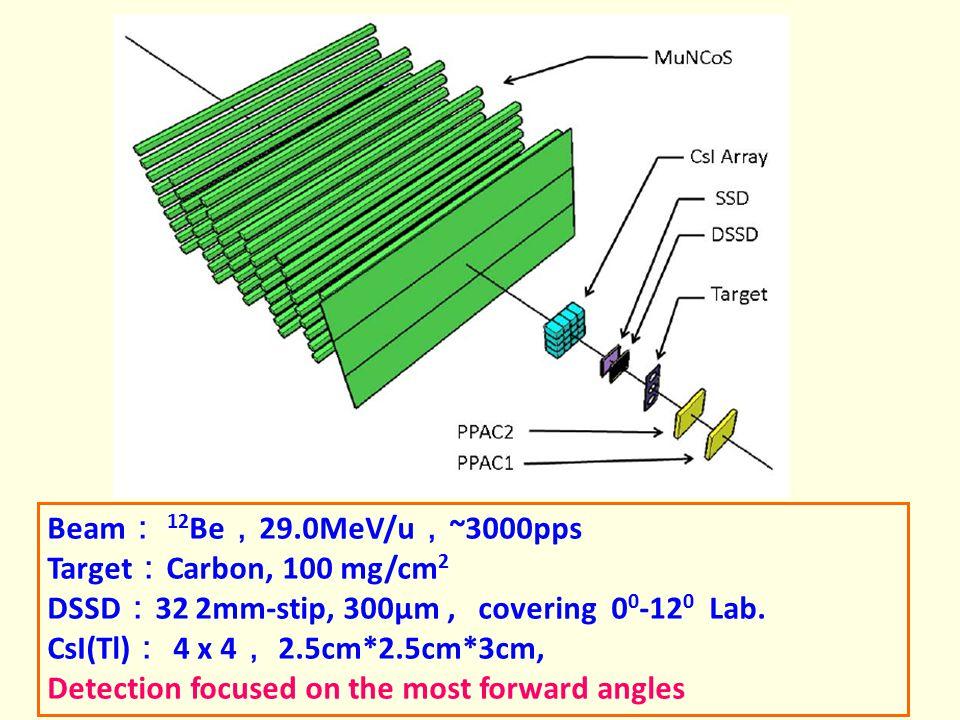 Beam : 12 Be , 29.0MeV/u , ~3000pps Target : Carbon, 100 mg/cm 2 DSSD : 32 2mm-stip, 300μm, covering 0 0 -12 0 Lab. CsI(Tl) : 4 x 4 , 2.5cm*2.5cm*3cm,