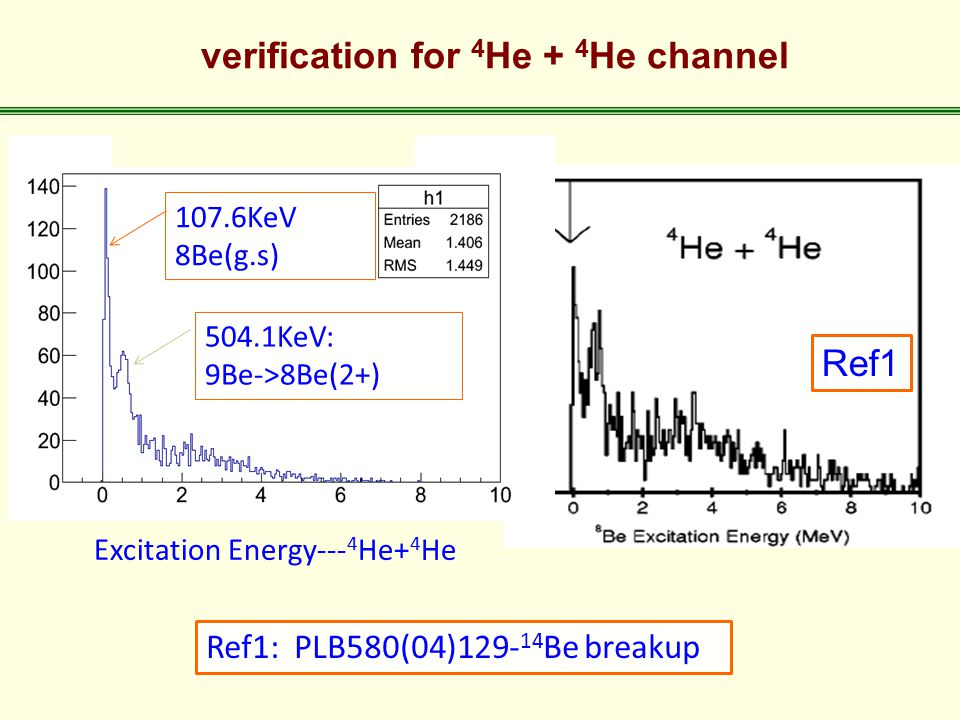 107.6KeV 8Be(g.s) 504.1KeV: 9Be->8Be(2+) Excitation Energy--- 4 He+ 4 He Ref1: PLB580(04)129- 14 Be breakup Ref1 verification for 4 He + 4 He channel