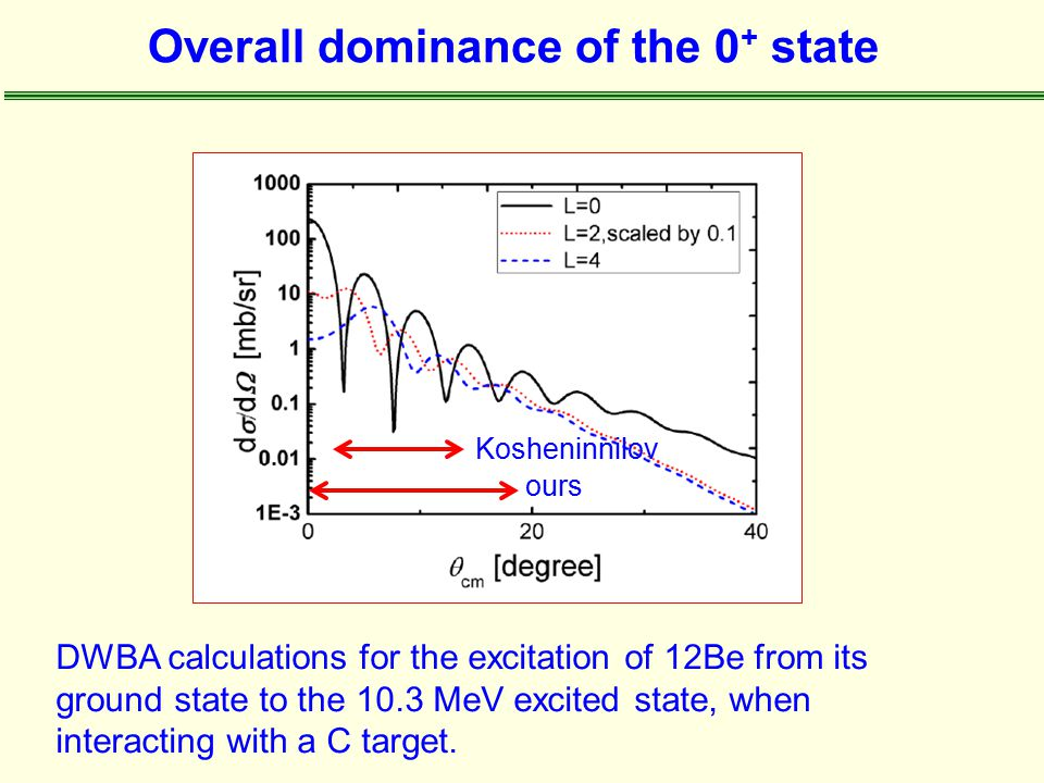 Overall dominance of the 0 + state Kosheninnilov ours DWBA calculations for the excitation of 12Be from its ground state to the 10.3 MeV excited state