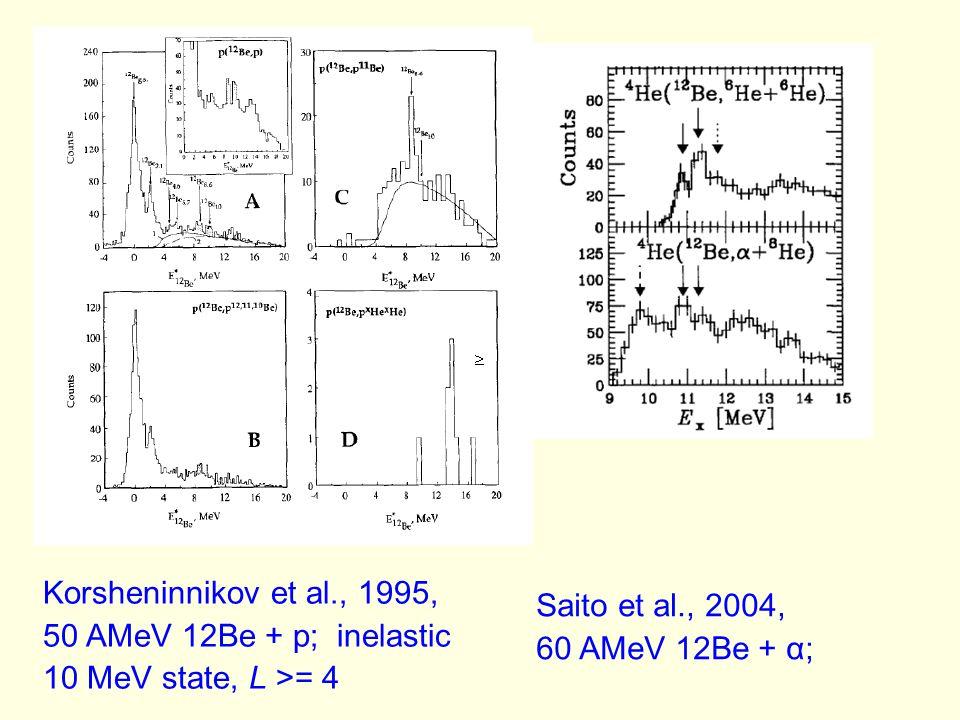Korsheninnikov et al., 1995, 50 AMeV 12Be + p; inelastic 10 MeV state, L >= 4 Saito et al., 2004, 60 AMeV 12Be + α;