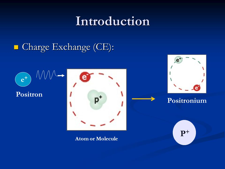 Introduction Charge Exchange (CE): Charge Exchange (CE): P+P+ Positronium Atom or Molecule e+e+ Positron