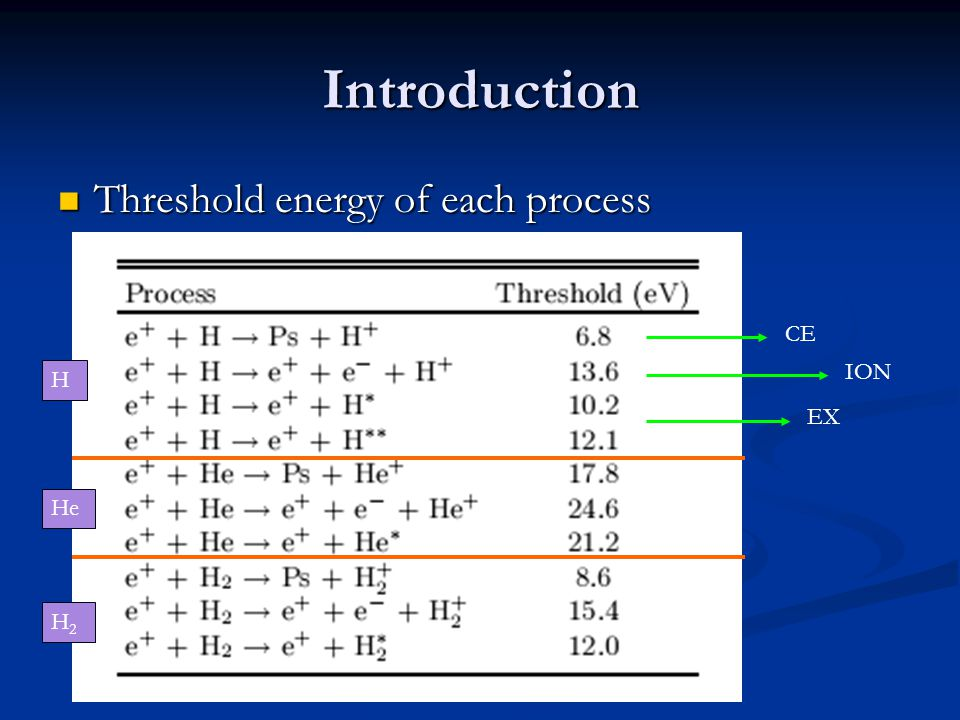 Introduction Threshold energy of each process Threshold energy of each process CE EX ION H H2H2 He