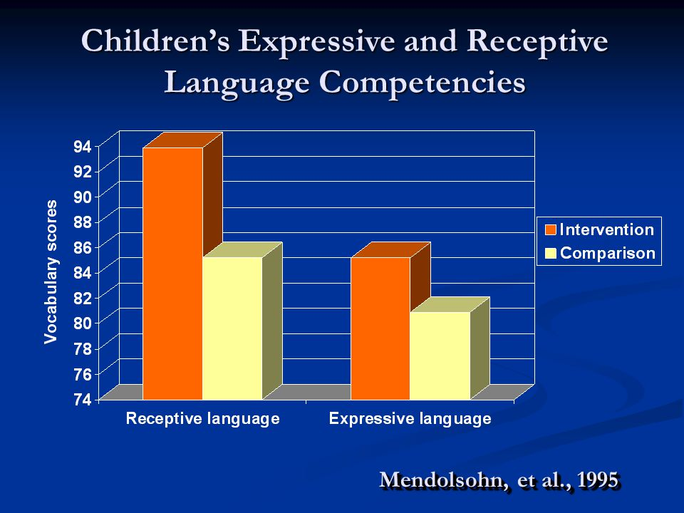 Children's Expressive and Receptive Language Competencies Mendolsohn, et al., 1995