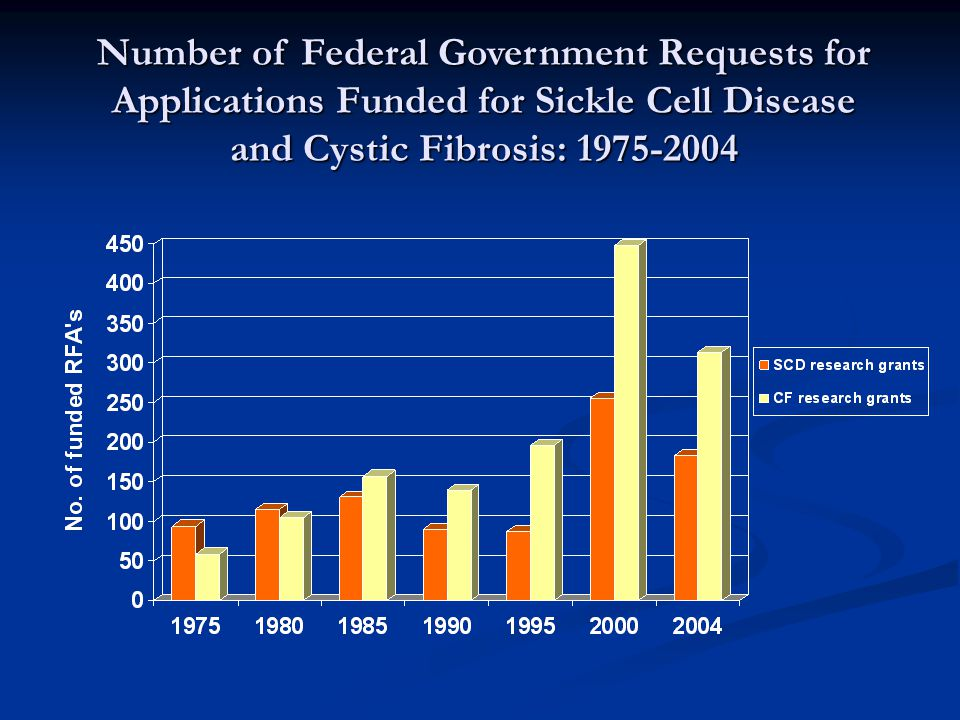 Number of Federal Government Requests for Applications Funded for Sickle Cell Disease and Cystic Fibrosis: 1975-2004