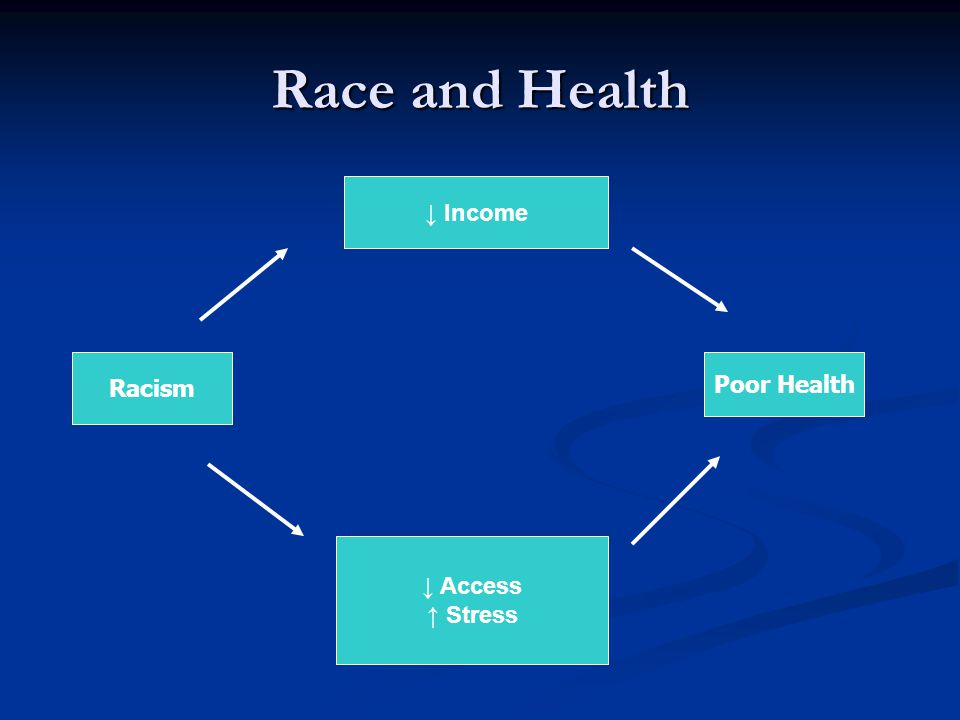 Race and Health Racism ↓ Income ↓ Access ↑ Stress Poor Health