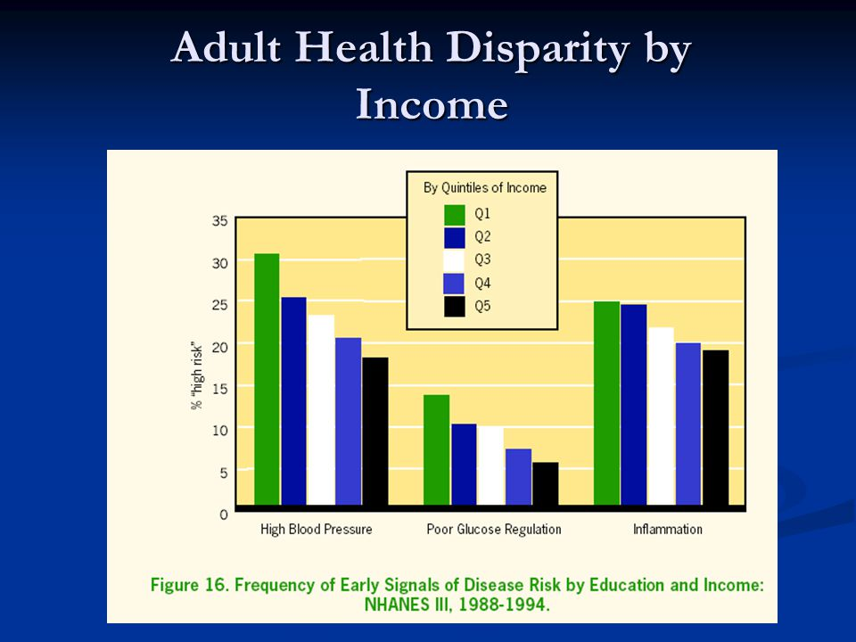 Adult Health Disparity by Income