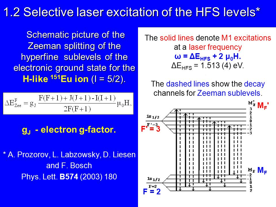 1.2 Selective laser excitation of the HFS levels* Schematic picture of the Zeeman splitting of the hyperfine sublevels of the electronic ground state for the (I = 5/2).