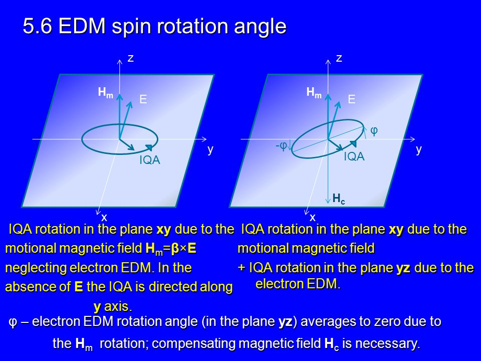 5.6 EDM spin rotation angle IQA rotation in the plane xy due to the motional magnetic field H m =β×E neglecting electron EDM.