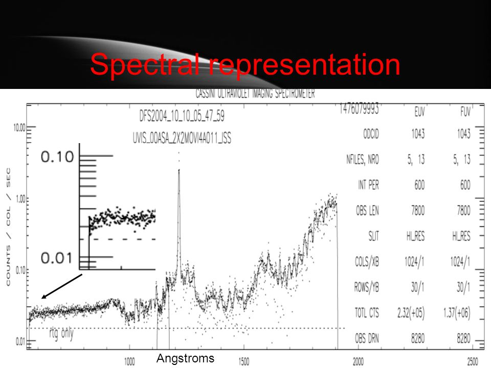 Spatial representation: edge of planet clearly at row 16 and 46 for both EUV and FUV S N Ring shadow effects In the northern hemisphere?