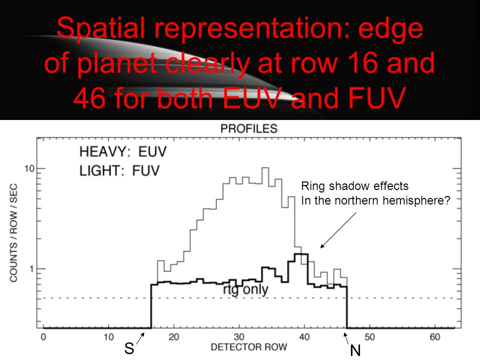 Spatial representation: edge of planet clearly at row 16 and 46 for both EUV and FUV S N Ring shadow effects In the northern hemisphere