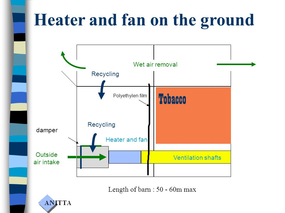 Outside air intake damper Heater and fan on the ground Tobacco Recycling Heater and fan Ventilation shafts Polyethylen film Wet air removal Recycling