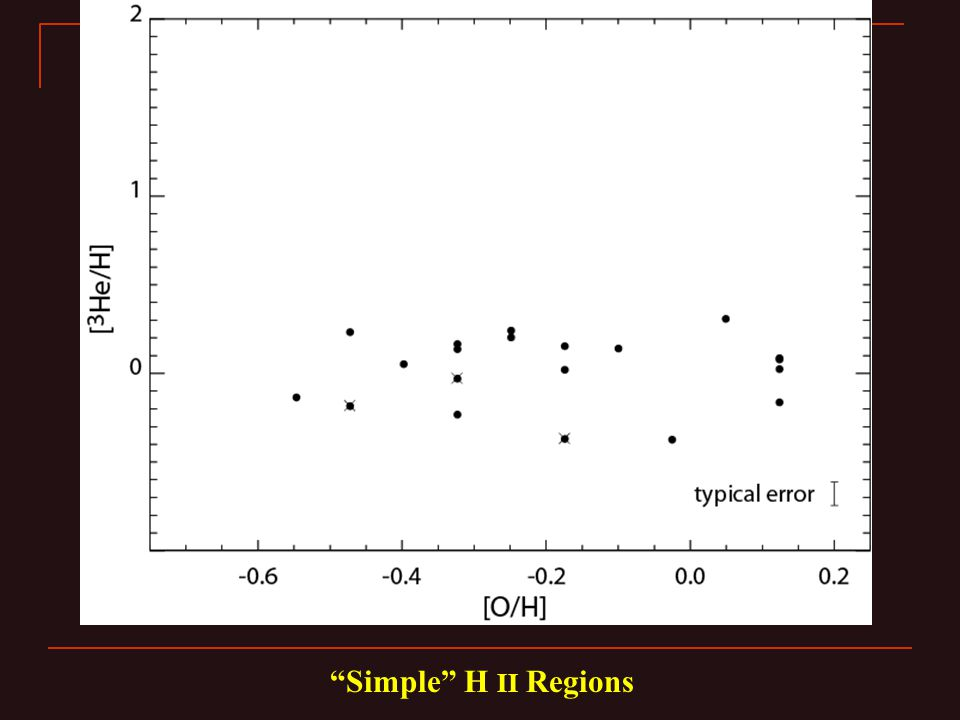 Simple H II Regions