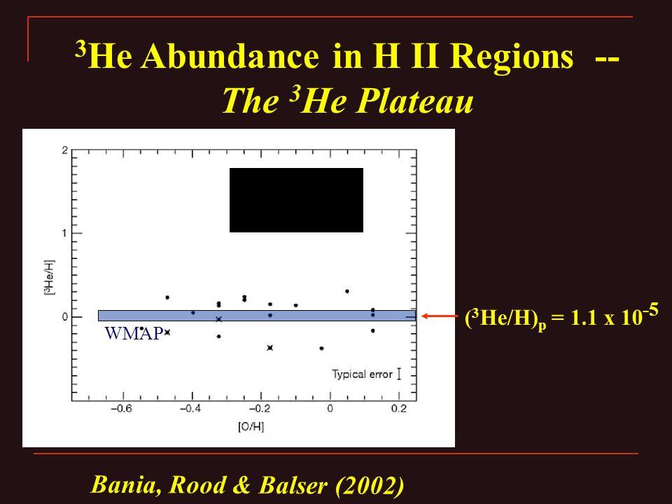 Bania, Rood & Balser (2002) 3 He Abundance in H II Regions -- The 3 He Plateau WMAP ( 3 He/H) p = 1.1 x 10 -5
