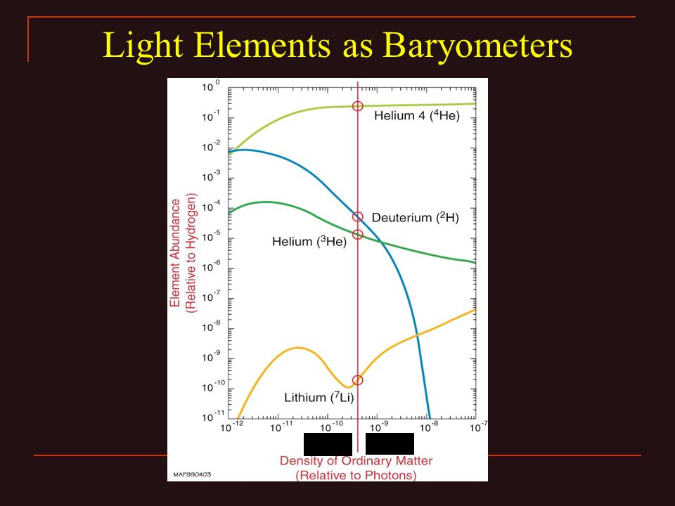 Light Elements as Baryometers