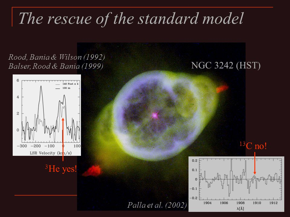 The rescue of the standard model NGC 3242 (HST) 3 He yes.