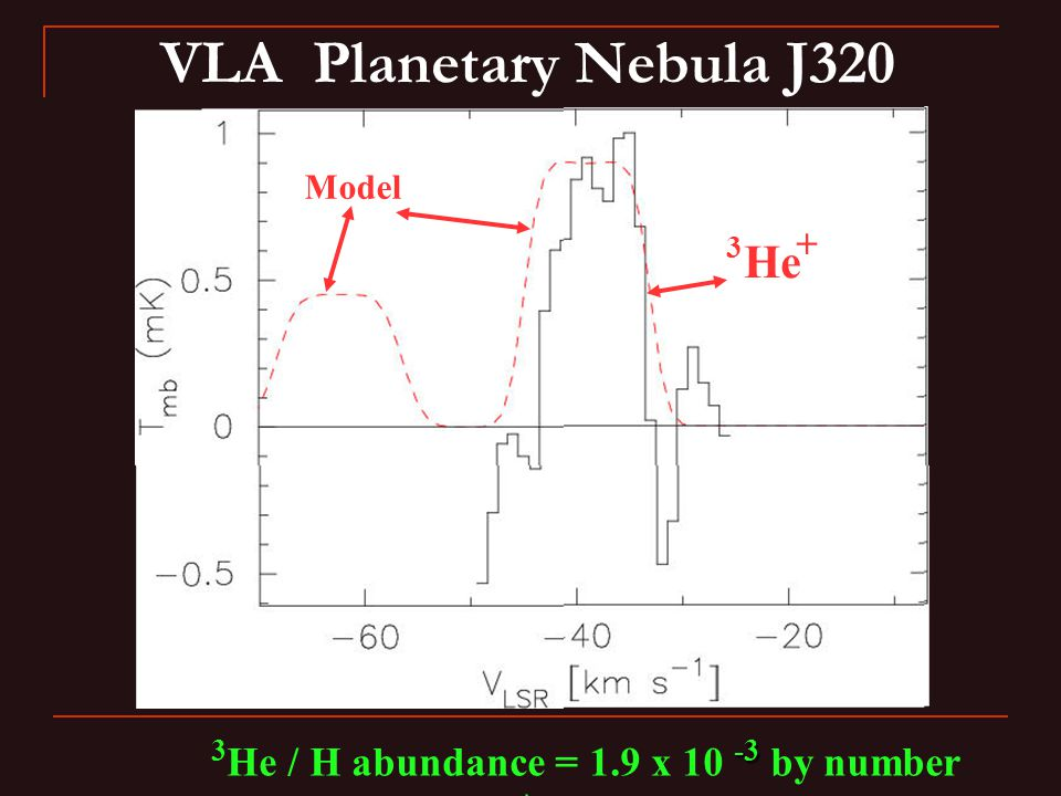 VLA Planetary Nebula J320 -3 3 He / H abundance = 1.9 x 10 -3 by number \ Model He 3 +