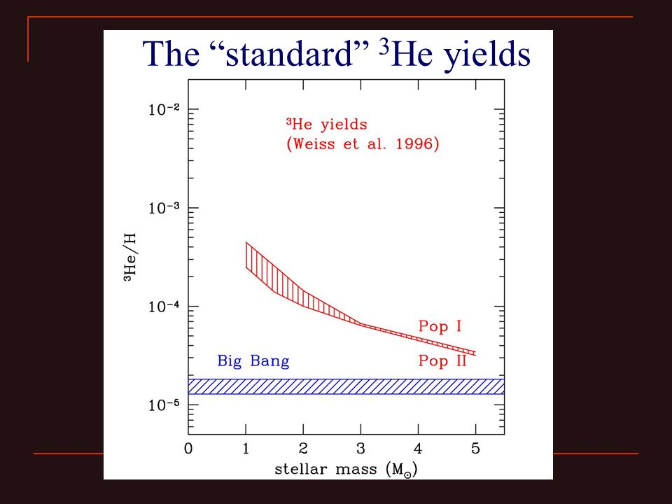 "The ""standard"" 3 He yields"