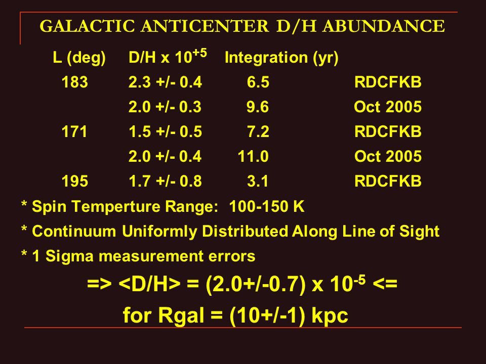 GALACTIC ANTICENTER D/H ABUNDANCE L (deg) D/H x 10 +5 Integration (yr) 183 2.3 +/- 0.4 6.5 RDCFKB 2.0 +/- 0.3 9.6 Oct 2005 171 1.5 +/- 0.5 7.2 RDCFKB 2.0 +/- 0.4 11.0 Oct 2005 195 1.7 +/- 0.8 3.1 RDCFKB * Spin Temperture Range: 100-150 K * Continuum Uniformly Distributed Along Line of Sight * 1 Sigma measurement errors => = (2.0+/-0.7) x 10 -5 <= for Rgal = (10+/-1) kpc